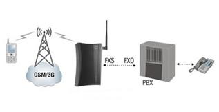 GSM Gateway for PBX Systems GFX11, Panafonic